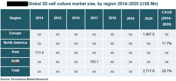 3d-cell-cultures-market
