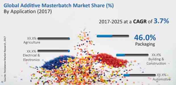 additive masterbatch market