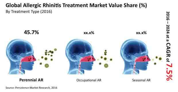 allergic rhinitis treatment market