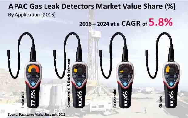 apac gas leak detectors market