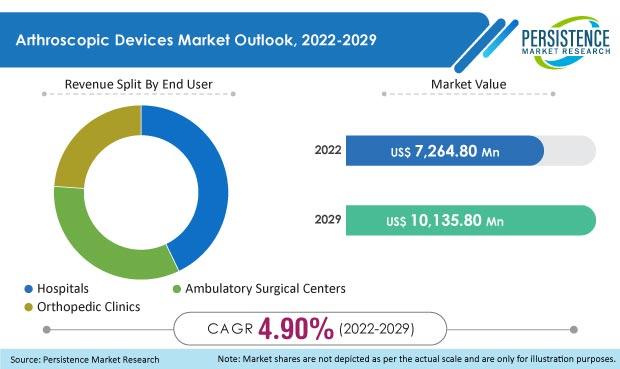 arthroscopic devices market