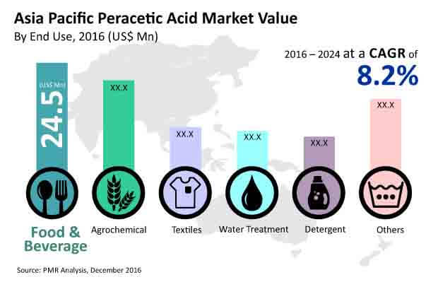asia pacific per acetic acid market