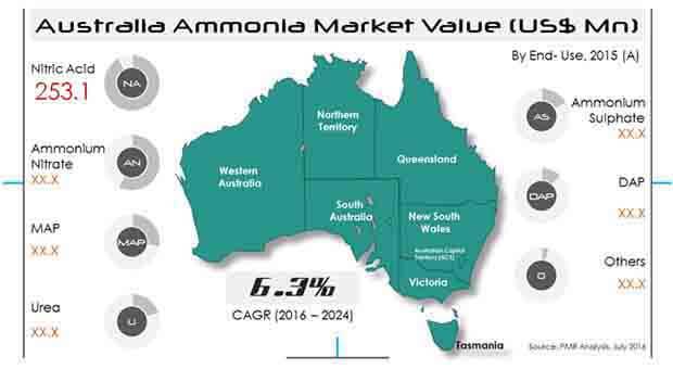 australia-ammonia-market