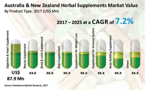 australia and new zealand herbal supplements market
