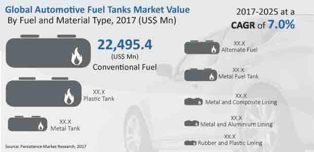 automotive fuel tanks market