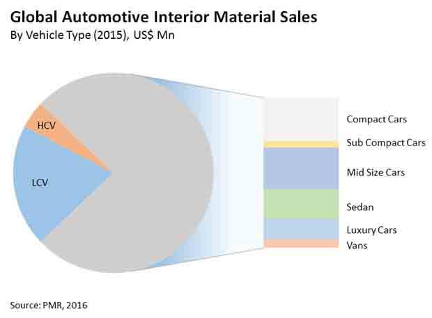 automotive-interior-material-market