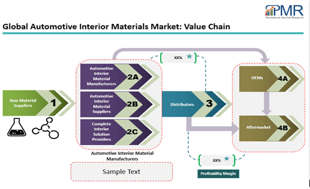 automotive-interior-materials-2016-market