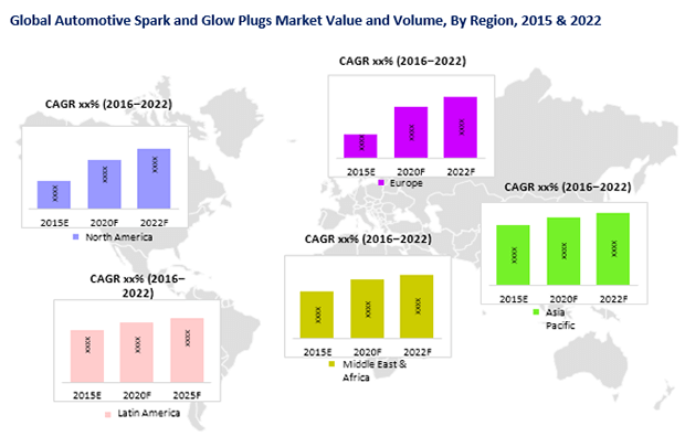 automotive-spark-glow-plugs-market