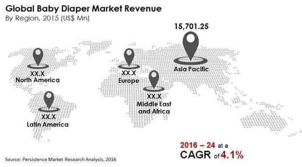 baby-diaper-market