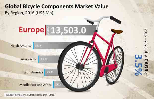 bicycle and components market