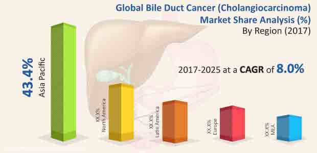 bile duct cancer treatment market
