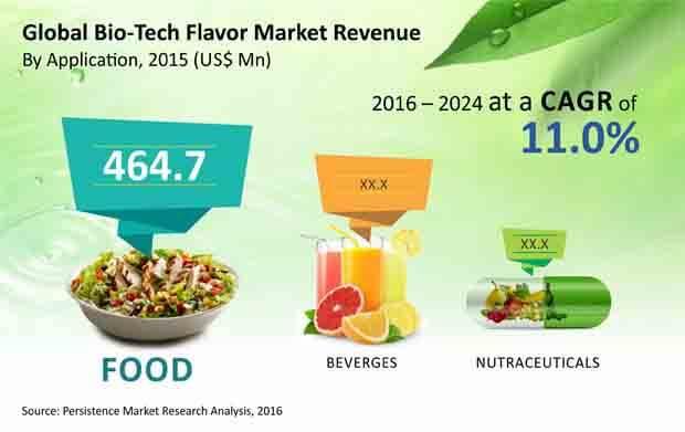 bio tech flavor market