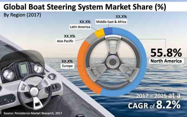 boat steering system market