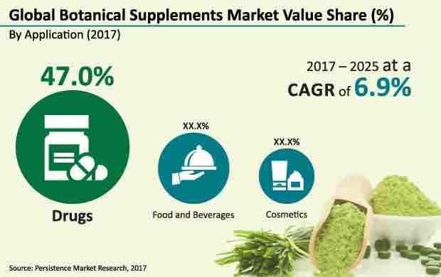botanical supplements market