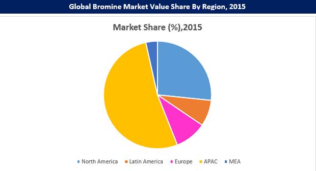 bromine-market