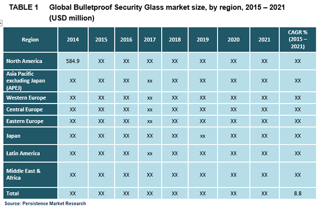 bulletproof-security-glass-market