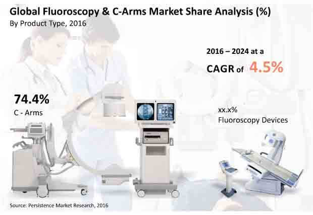 c-arms and fluoroscopy market