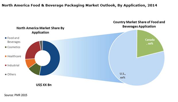 canada-nanoenabled-packaging-food-beverages-market