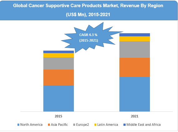 cancer-supportive-care-products-market