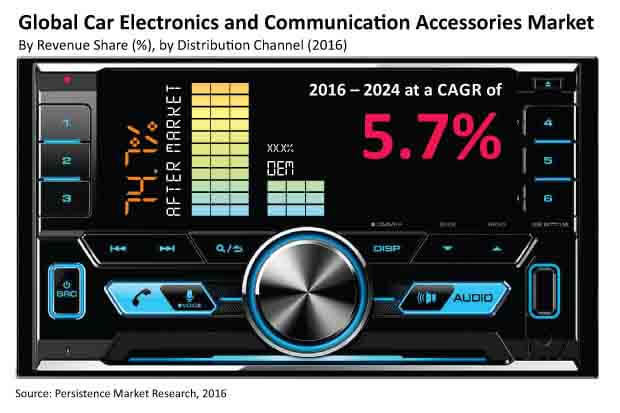 car electronics and communication accessories market