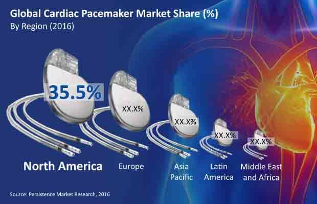 medtronic corporation s cardiac pacemaker business