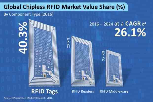 chipless rfid market
