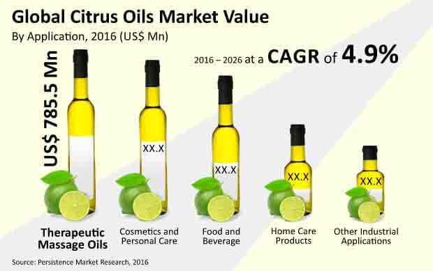 citrus oils market
