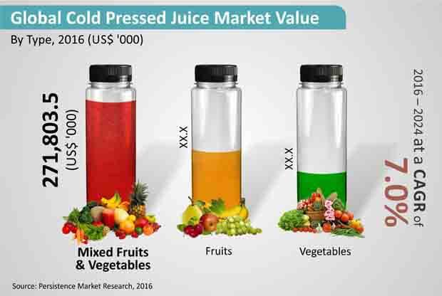 cold pressed juice market
