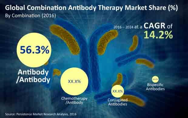combination antibody therapy market