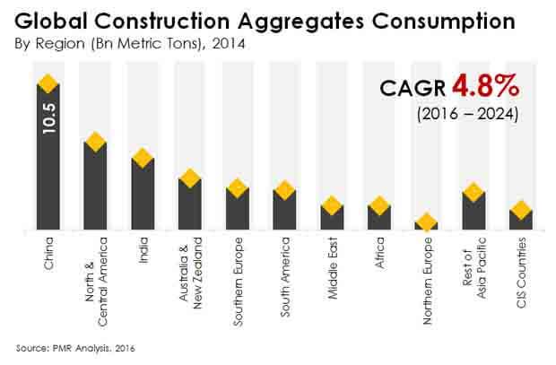 construction-aggregates-consumption-market