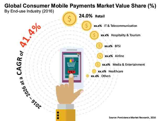 consumer mobile payments market