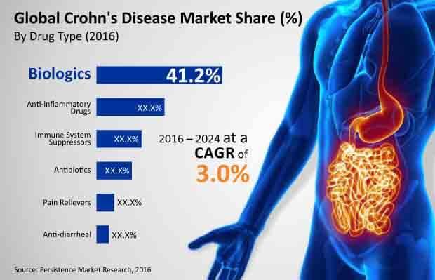 crohns disease market