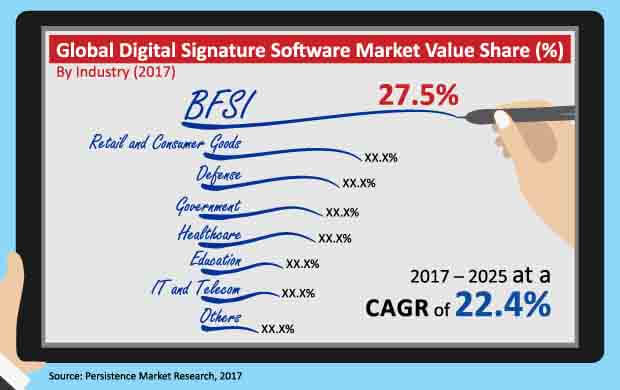 digital signature software market
