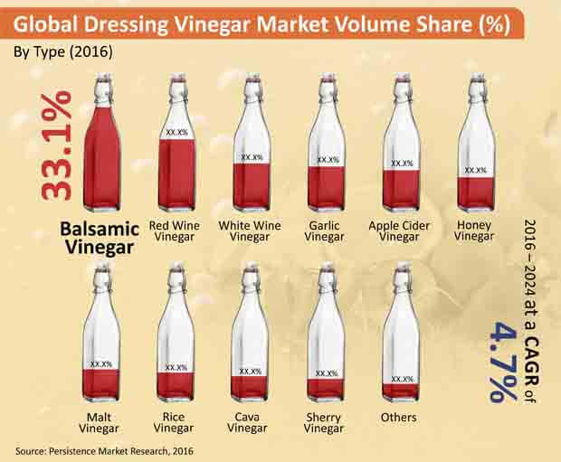 dressing vinegar and condiments market