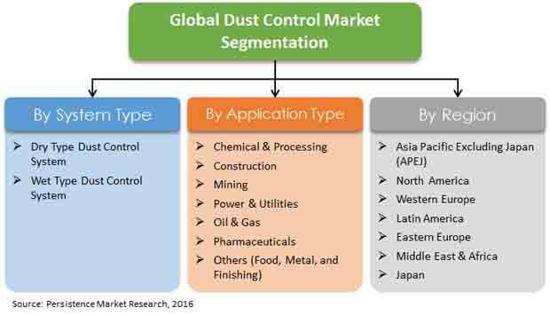 dust-control-market-report-primer