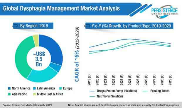 dysphagia management market