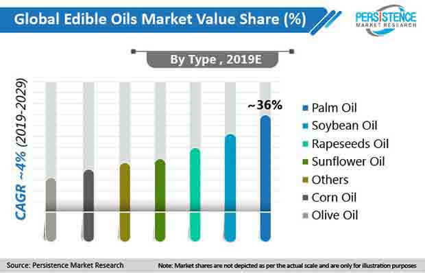 edible-oils-market