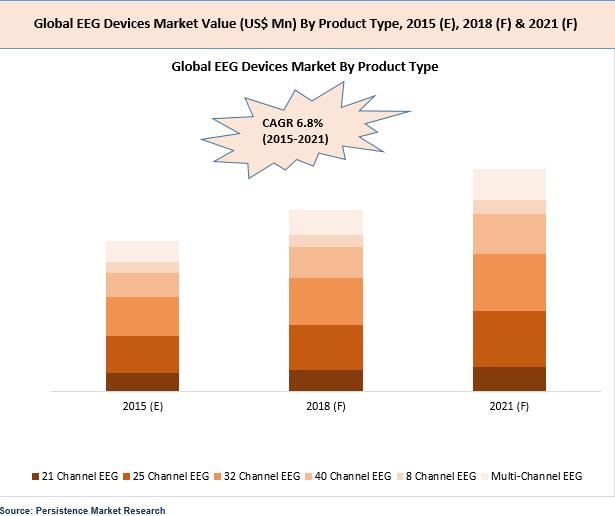 eeg-devices-2015-market
