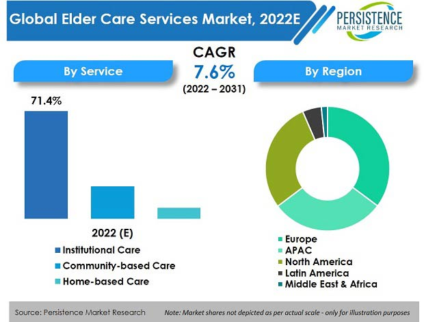 elder care services market
