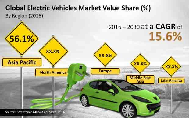 electric vehicles market