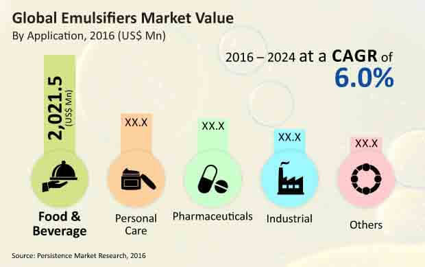 emuslifier market