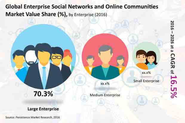enterprise social network and online communities market