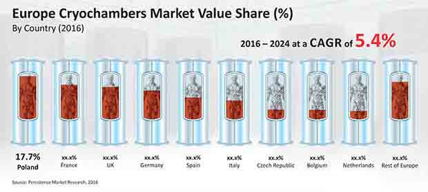 Europe Cryochambers Market