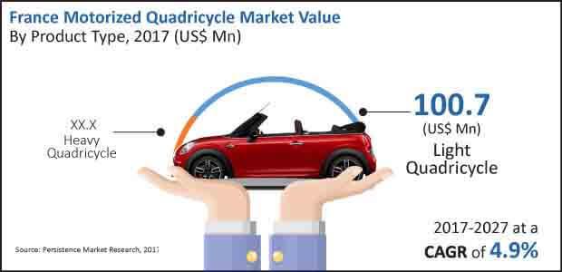 europe motorized quadricycle market