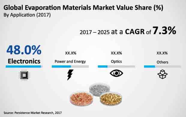 evaporation materials market