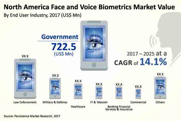 face and voice biometric market