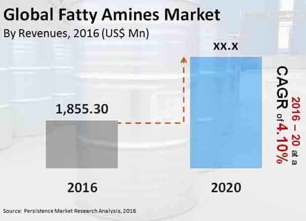 fatty amines market