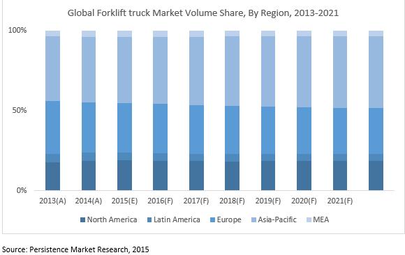 forklift-trucks-market