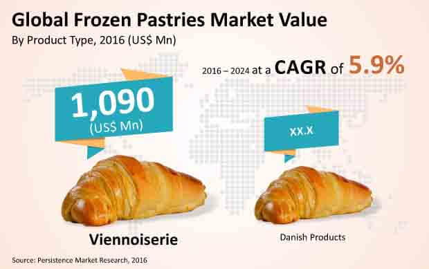 frozen pastries market