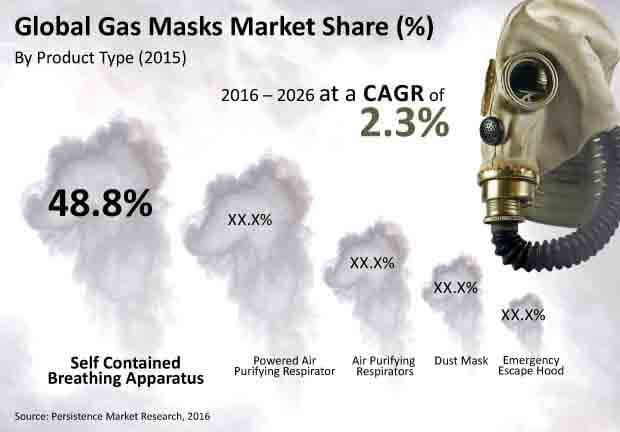 gas masks market